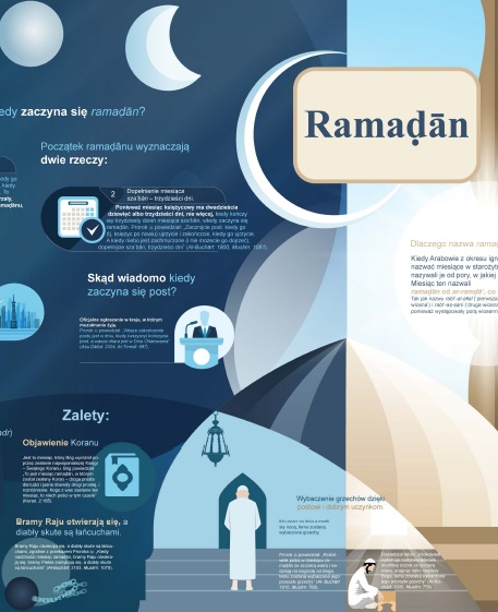 Infografika Ramaḍān